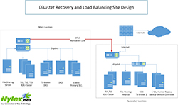 Disaster Recovery and Load Balancing Site Design